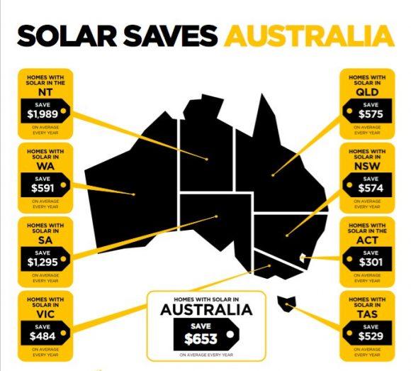 """""""V Jižní Austrálii ušetří průměrná domácnost díky solární energii 1295 dolarů.""""  Zdroj: Solar Citizens"""
