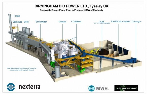 """Tato elektrárna na biomasu zbritského Birminghamu generuje 10 MW. Ty zamerického venkova by mohly být menší, a také levnější.""  Zdroj: Nexterra.ca"