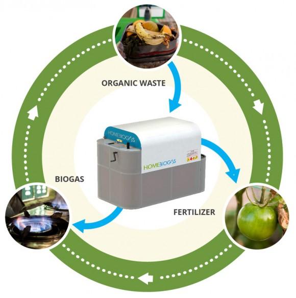 """""""Vyberte si - koš plný organických odpadků, vynikající hnojivo nebo bioplyn na vaření? """"Zdroj: Home Biogas"""