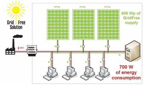 Během slunečného dne můžete účinně snížit odběr ze sítě díky vlastní výrobě elektrické energie podle principu GridFree. Největší úspora je u výpočetní techniky provozované právě během dne. foto: i4wifi