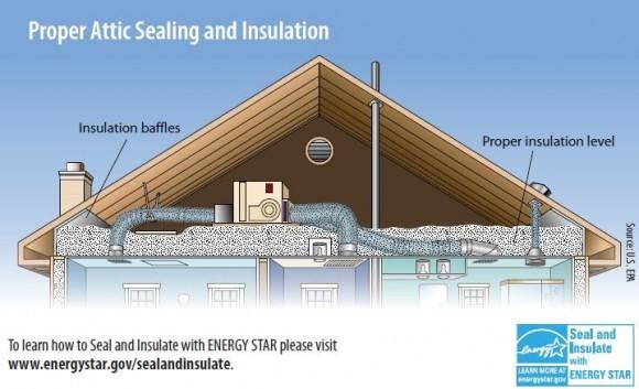 """""""Jak správně zateplit dům na zimu? NAIMA se to snaží vysvětlit majitelům domů.""""  Zdroj: energystar.gov"""