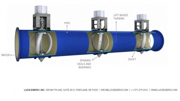 """Voda protéká potrubím neustále, proto energii vyrábí instalované turbíny pořád.""  Zdroj: LucidEnergy.com"