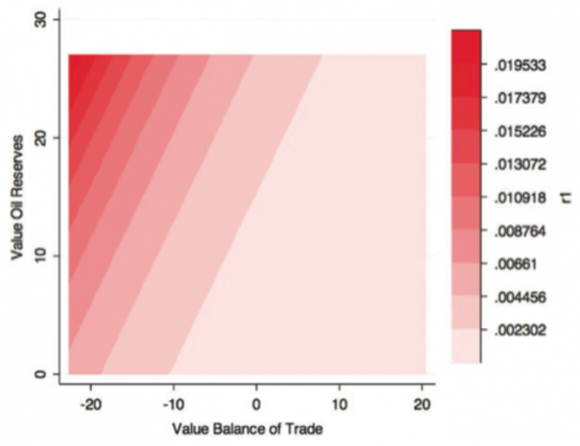 Diagram zachycuje jak rozložení ropných rezerv a vyváženost trhu může ovlivnit zvyšující se pravděpodobnost zahraniční intervence. Zdroj: Bove at al.