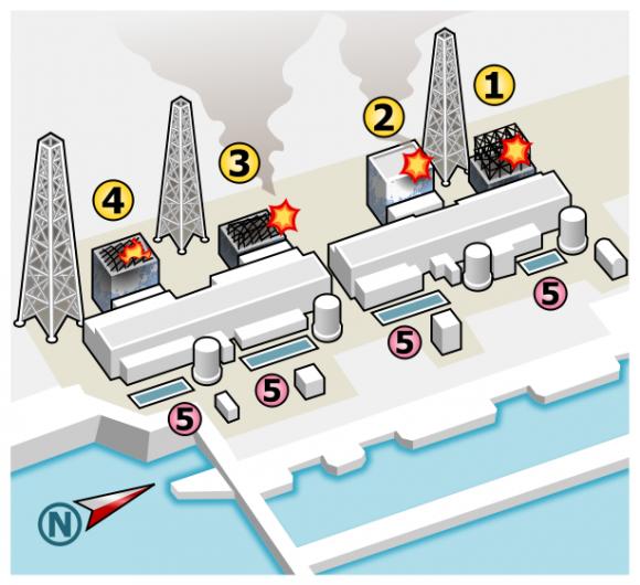 Ilustrace stavu reaktoru 1–4 po havárii jaderné elektrárny Fukušima. autor ilustrace: Sodacan, licence Creative Commons Uveďte autora 3.0 Unported