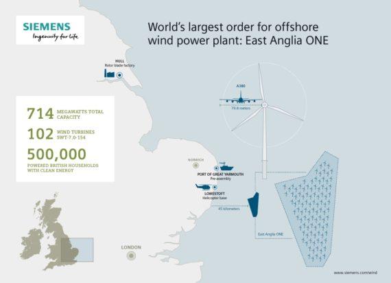 """Kontrakt na 714 MW větrné farmy East Anglia ONE reprezentuje největší objednávku sedmiwattových turbín vůbec."" Zdroj: Siemens"