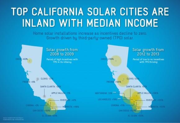 """""""Zatímco letos zaznamenalo vprvním kvartálu Los Angeles nárůst solárních instalací """"jen"""" o 76 %, ve Fresnu poskočili o 148 %."""" Zdroj CleanTechnica.com/PV Solar report"""