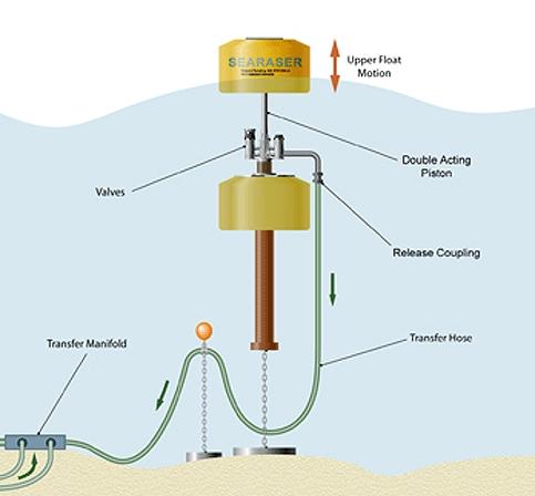 Searaser - vyrábí elektřinu pohupováním se po vlnách
