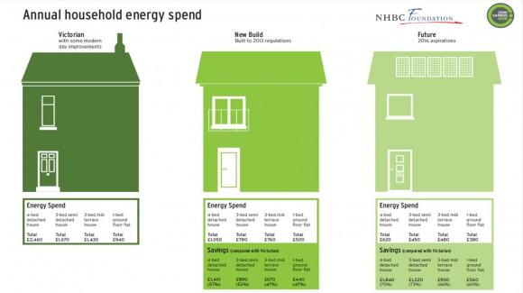 Srovnání energetických výdajů a možných úspor u domů starých, upravených na standardy roku 2013 a predikce trendu do roku 2016. Zdroj: zerocarbonhub.org