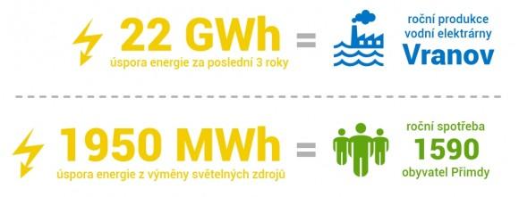 Obchodní řetězec Albert jen v České republice díky úsporným opatřením ušetřil několik gigawatthodin elektřiny. foto: Albert