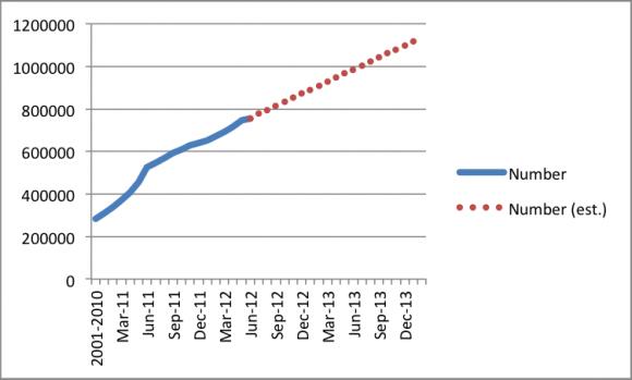 Vývoj počtu australských domácností, které mají instalovanou střešní solární elektrárnu. Puntíky jsou odhadovaný budoucí vývoj. Slušné, co říkáte? graf: ACER
