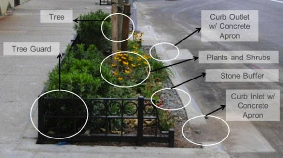 Záhonky, které díky štěrkovému podloží umožňují zasakování dešťové vody tlumí nápor znečištění na řeku a přístavní oblast. Zdroj: Nature of Cities/GWAPP.org