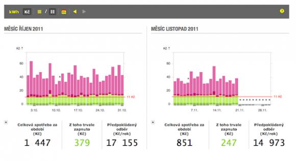 energomonitor.cz vám data nabídne v přehledných grafech, přístupné jsou odkudkoliv kde je k dispozici internet