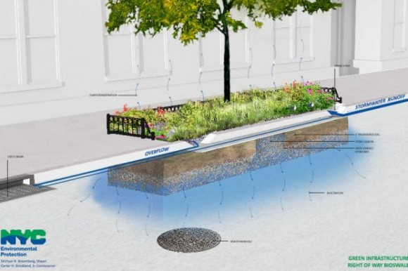 Narušit neprostupnou krustu asfaltu a betonu a dostat se k prostoru, kde může voda volně vsakovat. Zdroj: NYC DEP