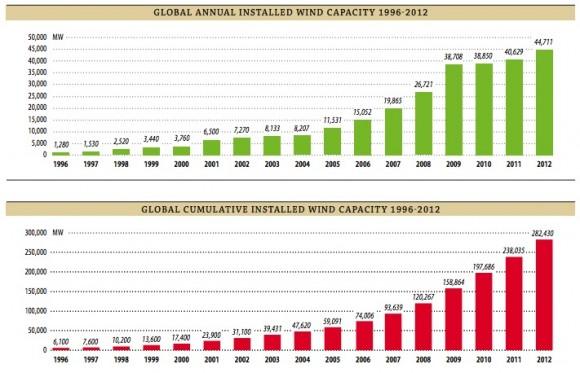 Graf globální instalované výkonové kapacity větrných elektráren, graf: GWEC