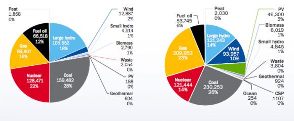 Graf srovnání složení energetického mixu v EU v letech 2000 a 2011, graf: EWEA