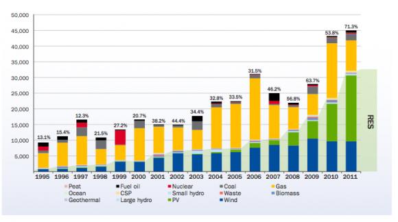 Graf celkové instalované výrobní kapacity v Evropské unii v letech 1995 až 2011 podle typu zdroje, graf: EWEA