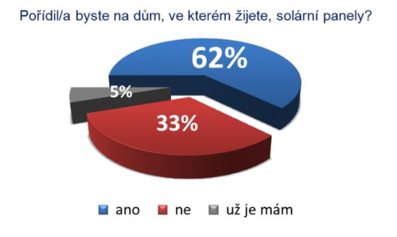 Pořídili byste si na dům ve kterém žijete solární panely? 62 % respondentů odpovědělo, že ANO!