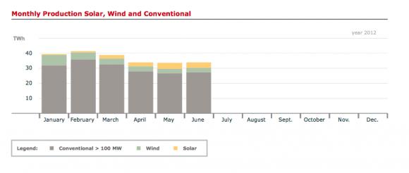 Měsíční graf produkce elektřiny rozdělený podle zdroje na obnovitelné (slunce, vítr) a fosilní, graf: Bruno Burger, Fraunhofer ISE