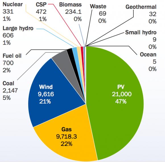 Nový výrobní kapacita elektřiny v Evropské unii pro rok 2011 rozdělená podle typu zdroje, graf: EWEA