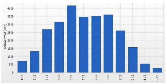 Graf průběhu roční výroby fotovoltaické elektrárny s instalovaným výkonem 30 kWp (rok 2012), zdroj: Česká fotovoltaická asociace, o. s.