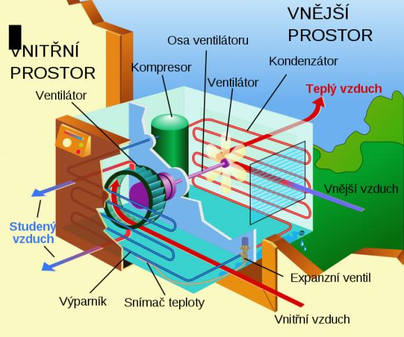 Názorné schéma jednotky pro klimatizaci. foto: Hondrej, licence Creative Commons Uveďte autora 3.0 Unported