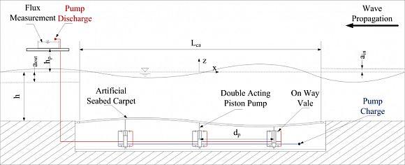 Schéma přímořské kobercové elektrárny