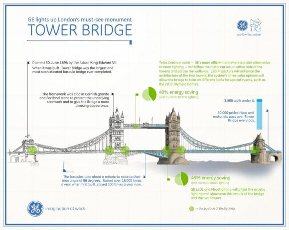 Londýn - Tower Bridge. GE a další společnosti nainstalují na most nové LED osvětlení, obrázek: GE