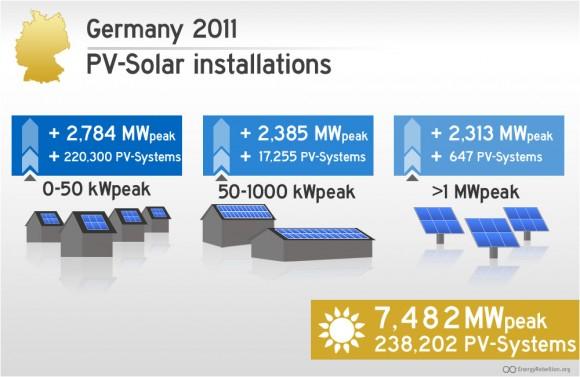 Rozdělení nových solárních instalací v Německu dle výkonu, obrázek: EnergyRebellion.org