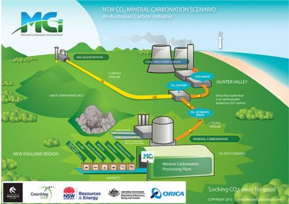 Názorný diagram ukazuje jak si v Austrálii představují zpracování oxidu uhličitého na cihly. foto: MCI