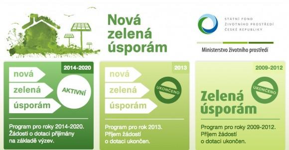 V rámci programu Nová zelená úsporám pro rok 2014 rozdělí stát celkem 1,9 mld. korun