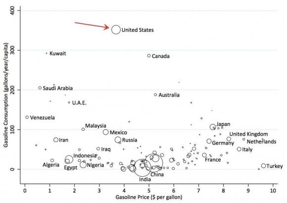 Průměrná spotřeba pohonných hmot v USA je podle profesora Davise z UCB alarmující.  Zdroj: HuffingtonPost.com