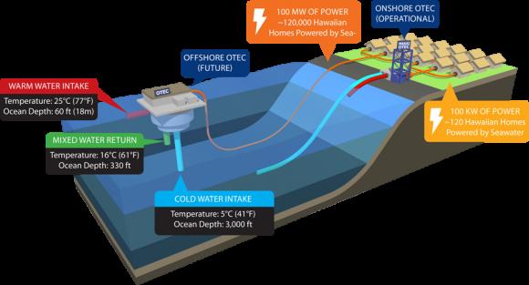 Diagram principu funkce mořské termální OTEC elektrárny. foto: Makai Ocean Technologies