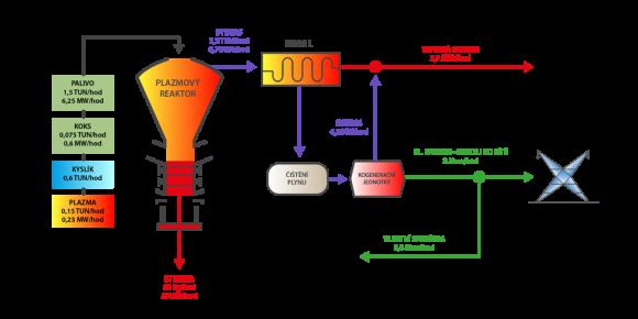 Nejmenší zařízení zpracovává 1,5 tun paliva hodinově a dodává do sítě přibližně (dle energetického obsahu paliva) 2 MW elektrické energie za hodinu. foto: Millenium Technologies