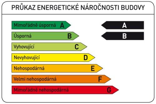Průkaz energetické náročnosti budovy, příklad