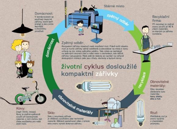 Životní cyklus úsporné žárovky, obrázek: ekolamp