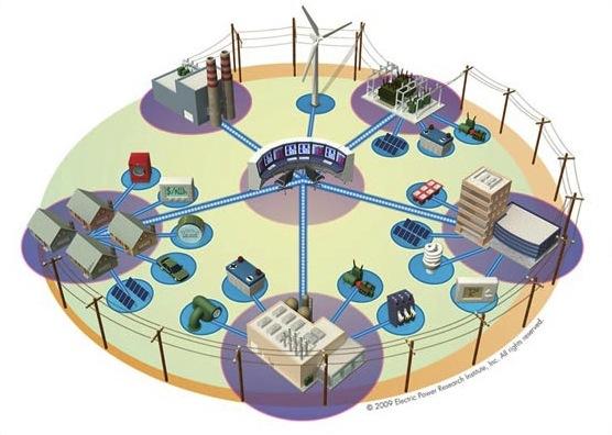 Smart-grid - virtuální elektrárna podle představy Electric Power Research Institute, foto: Electric Power Research Institute