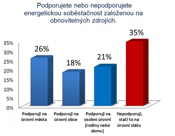 Podporujete energetickou soběstačnost na úrovni domácnosti, města, regionu či státu?