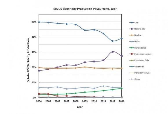 Podíl jednotlivých zdrojů na výrobě elektřiny v USA od roku 2004 do roku 2014. zdroj: EIA