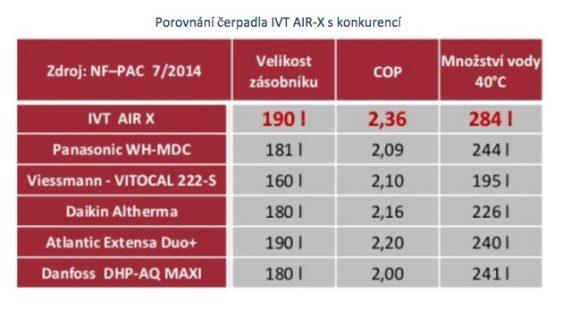 Porovnání čerpadla IVT AIR-X s konkurencí