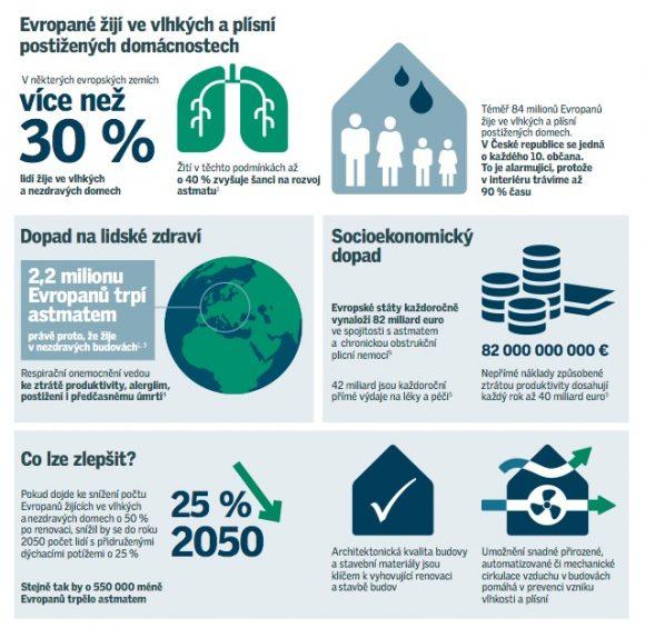 Infografika společnosti Velux týkající se vnitřního klimatu budov.
