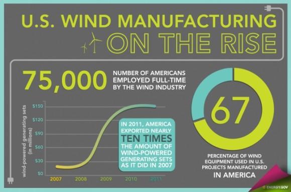 Větrná energetika je v USA na strmém vzestupu a ještě nějaký čas bude, foto: U.S. Department of Energy