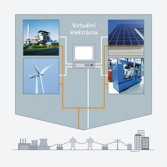Samotný princip virtuální elektrárny je v podstatě velmi prostý. Pomocí speciálních informačních a komunikačních technologií jsou jednotlivé elektrárny propojeny do jednoho počítače, přes který jsou ovládány jako celek. V budoucnu by mělo být možno se do virtuální elektrárny přihlásit i přes internet prostřednictvím speciálně zabezpečených internetových protokolů. foto: Siemens