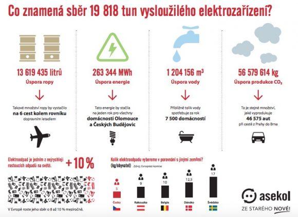 Co znamená sběr 19 818 tun vysloužilého elektrozařízení?