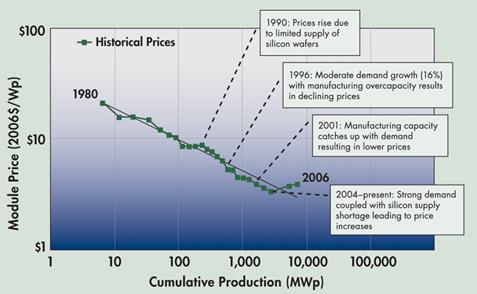 Ceny solární energie