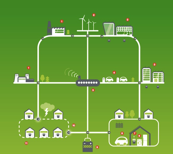 ČEZ FutureMotion Smart Grids