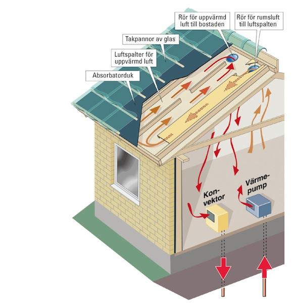 domy - vytápění střechy - skleněné střešní tašky