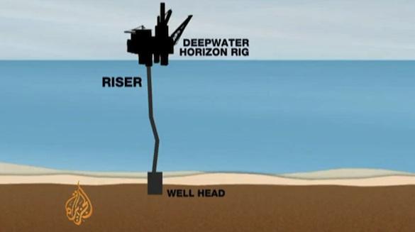 ekologické katastrofy - schéma ropná plošina těžba