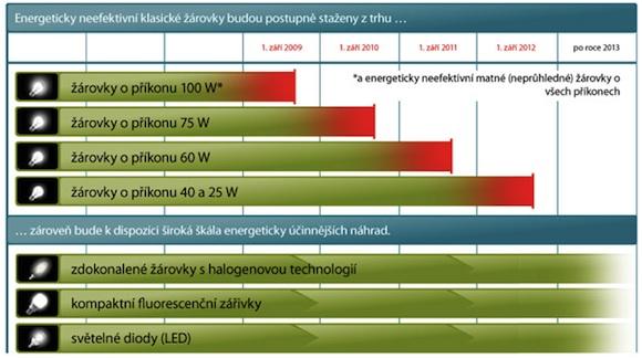 Evropská unie - úsporné osvětlení - snížení spotřeby energie