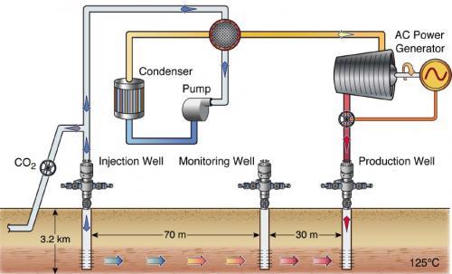 geotermální elektrárna s CO2
