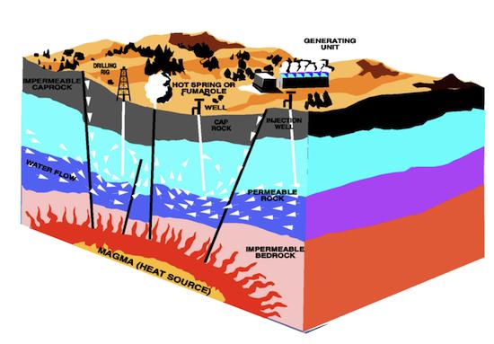 geotermální energie - elektrárna - princip